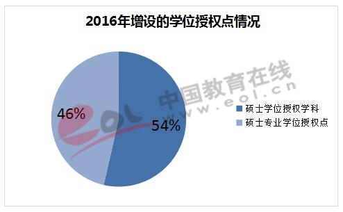 2016年增设的学位授权点情况