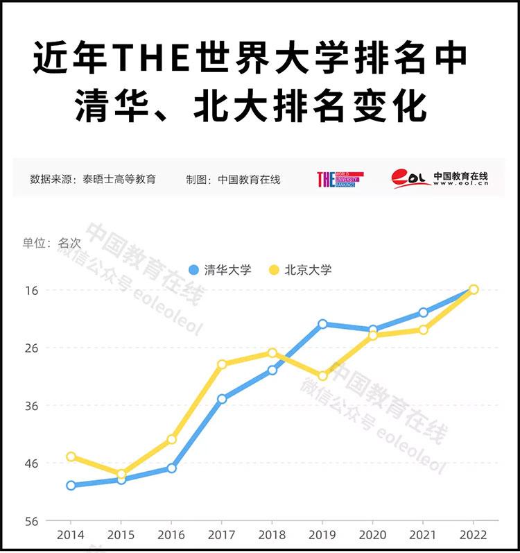 清北并列!史上最高排名!2022泰晤士高等教育世界大学排名公布 —中国教育在线